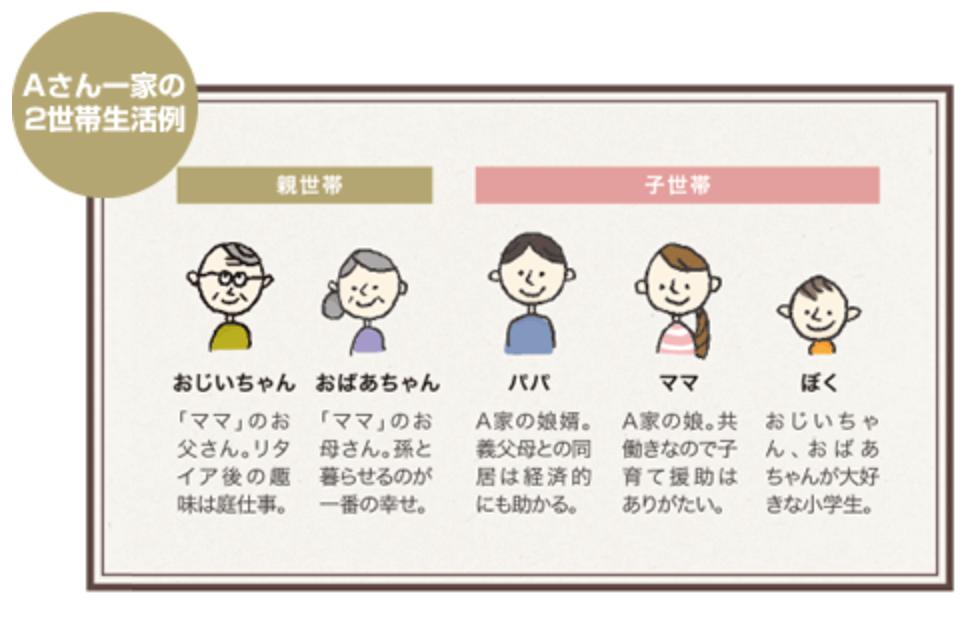 世帯イメージ